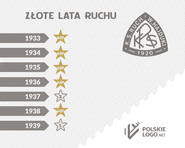 Ruch Wielkie Hajduki 1928