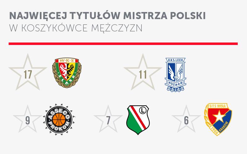 Mistrzowie Polski w koszykówce