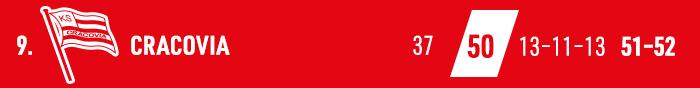 Cracovia, Ekstraklasa 2017-2018