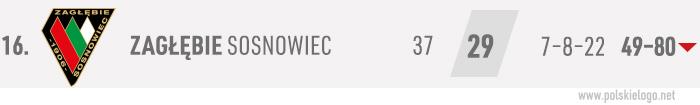 Zagłębie Sosnowiec, Ekstraklasa 2018-19