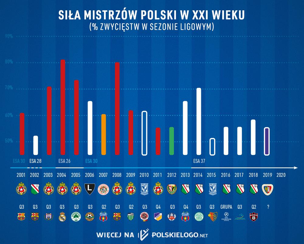Mistrzowie Polski w XXI wieku