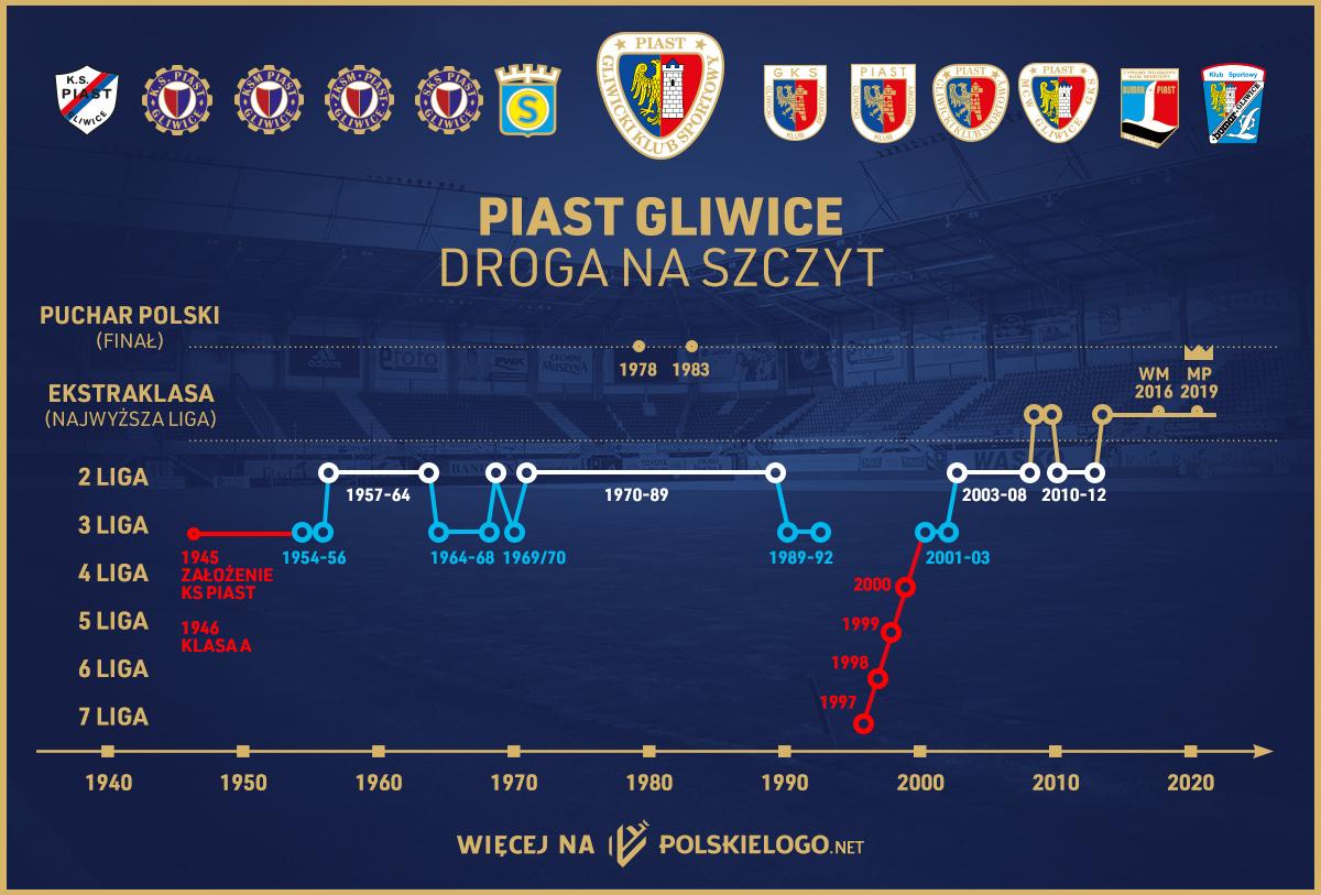 Droga na szczyt Piasta Gliwice