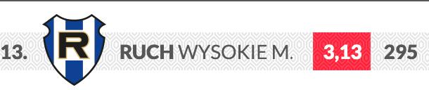 Ruch Wysokie Mazowieckie logo klubu