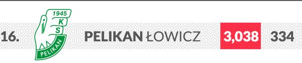 Pelikan Łowicz logo klubu