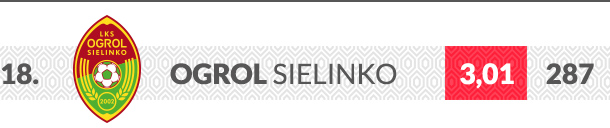 Ogrol Sielinko logo klubu