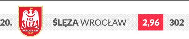 Ślęza Wrocław logo klubu