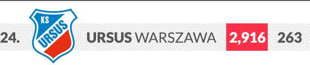 Ursus Warszawa logo klubu