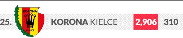 Korona Kielce logo klubu