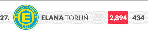 Elana Toruń logo klubu