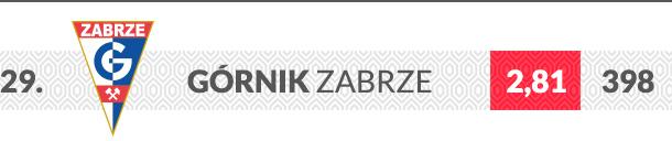 Górnik Zabrze logo klubu