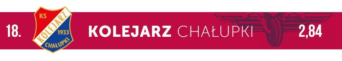 Kolejarz Chałupki logo klubu