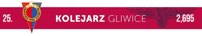 Kolejarz Gliwice logo klubu