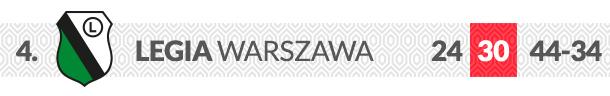 Legia Warszawa logo klubu