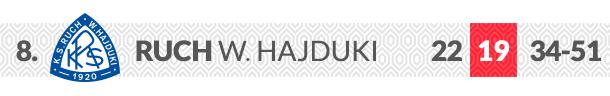 Ruch Wielkie Hajduki logo klubu