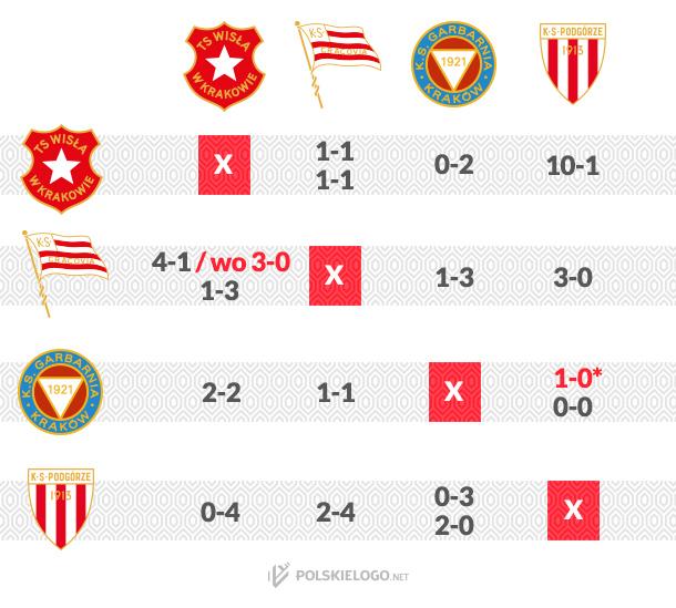Liga 1933