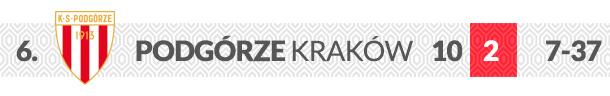 Podgórze Kraków logo klubu