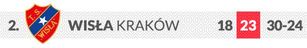 Wisła Kraków logo klubu