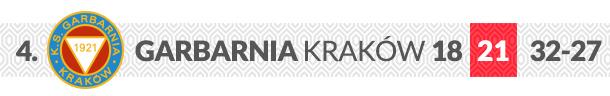 Garbarnia Kraków logo klubu
