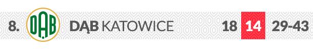 Dąb Katowice logo klubu