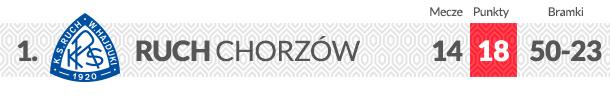 Ruch Chorzów logo klubu
