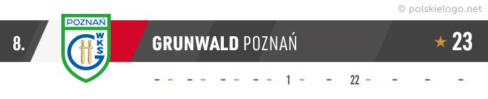 Grunwald Poznań logo