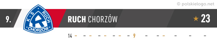Ruch Chorzów logo
