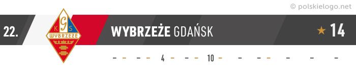 Wybrzeże Gdańsk logo