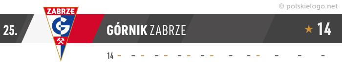 Górnik Zabrze logo