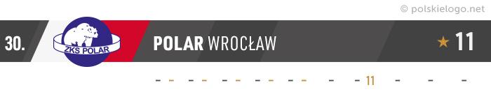 Polar Wrocław logo