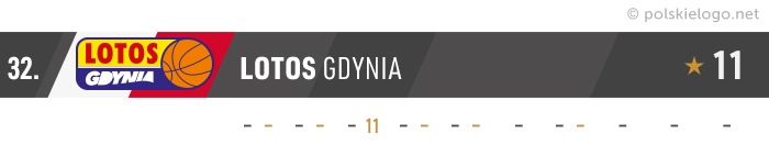 Lotos Gdynia logo