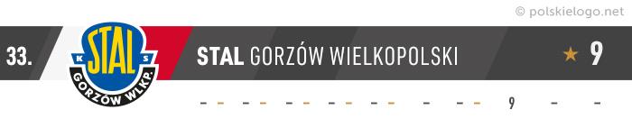 Stal Gorzów Wielkopolski logo