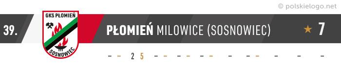 Płomień Milowice logo