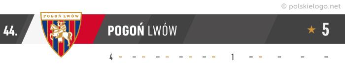 Pogoń Lwów logo