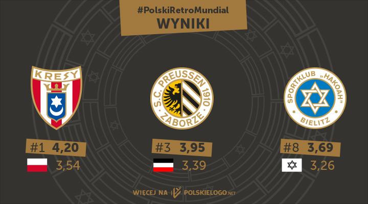Polski Retro Mundial