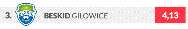 Beskid Gilowice logo klubu