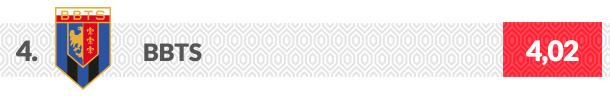 BBTS logo klubu