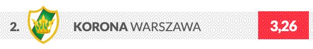 Korona Warszawa herb klubu