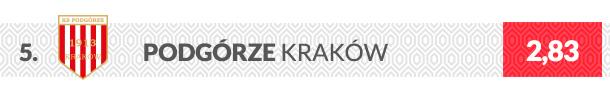 Podgórze Kraków herb klubu
