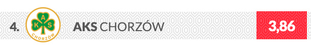 Herb klubu AKS Chorzów
