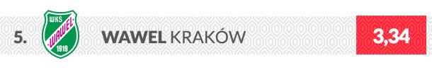 Herb klubu Wawel Kraków
