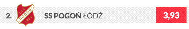 Herb klubu Pogoń Łódź