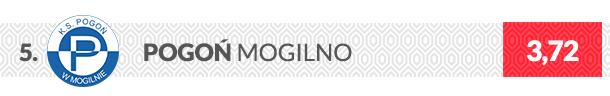 Herb klubu Pogoń Mogilno