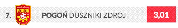 Herb klubu Pogoń Duszniki Zdrój