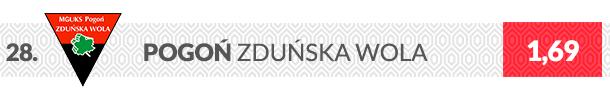 Herb klubu Pogoń Zduńska Wola