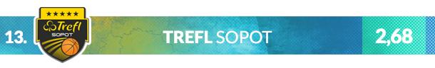 Herb klubu Trefl Sopot