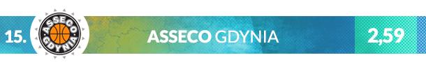 Herb klubu Asseco Gdynia